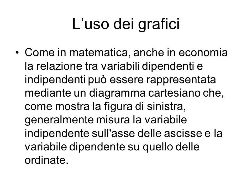 L'uso dei grafici Come in matematica, anche in economia la relazione tra variabili dipendenti e indipendenti può essere rappresentata mediante un diag