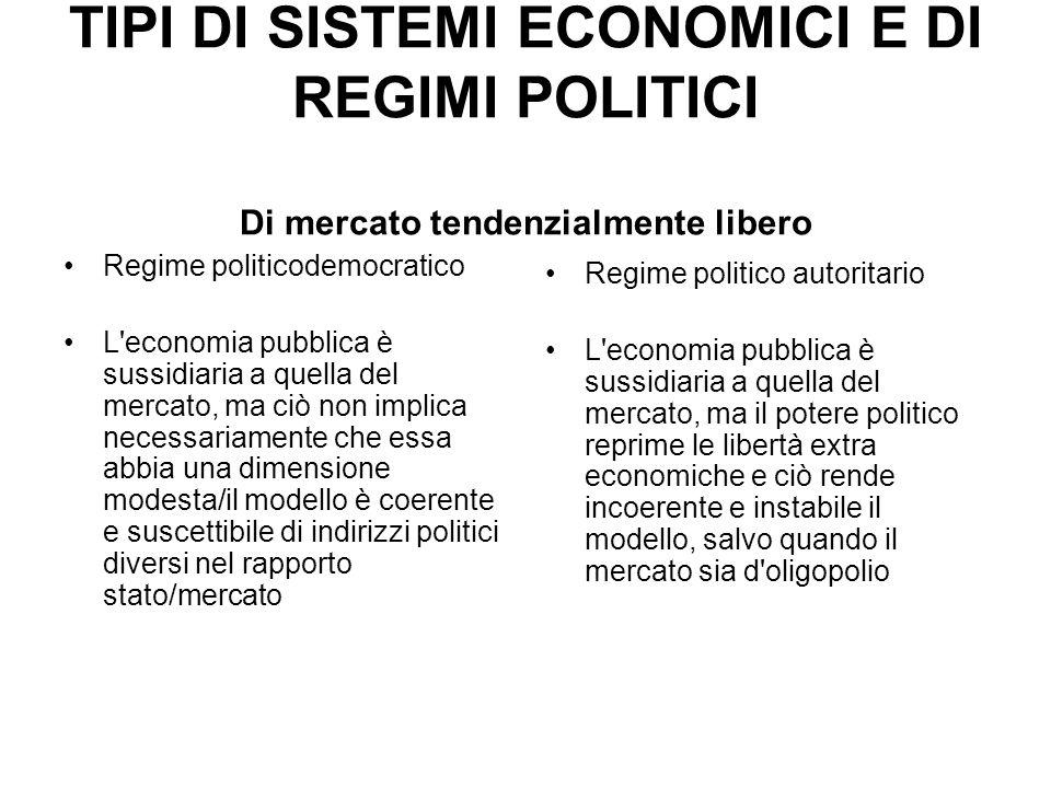 TIPI DI SISTEMI ECONOMICI E DI REGIMI POLITICI Di mercato tendenzialmente libero Regime politicodemocratico L'economia pubblica è sussidiaria a quella