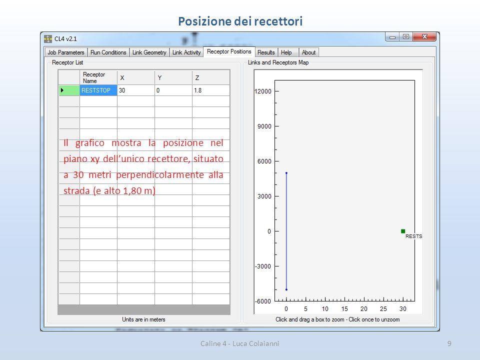 Caline 4 - Luca Colaianni9 Posizione dei recettori Il grafico mostra la posizione nel piano xy dell'unico recettore, situato a 30 metri perpendicolarm