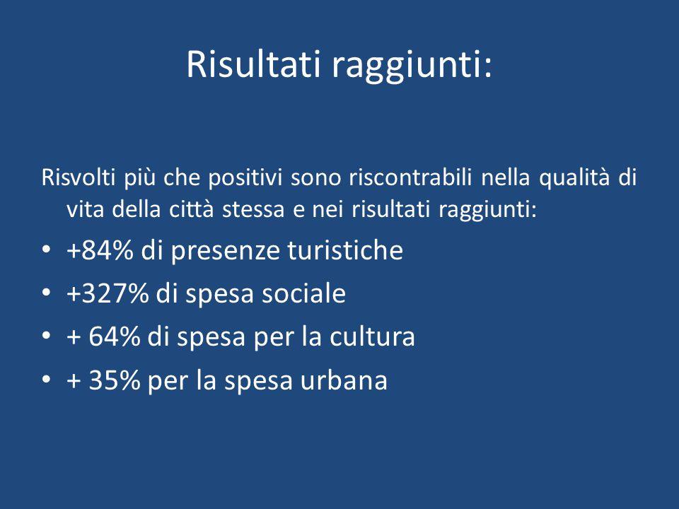 Risultati raggiunti: Risvolti più che positivi sono riscontrabili nella qualità di vita della città stessa e nei risultati raggiunti: +84% di presenze turistiche +327% di spesa sociale + 64% di spesa per la cultura + 35% per la spesa urbana