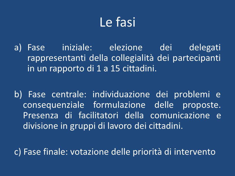 Le fasi a)Fase iniziale: elezione dei delegati rappresentanti della collegialità dei partecipanti in un rapporto di 1 a 15 cittadini.