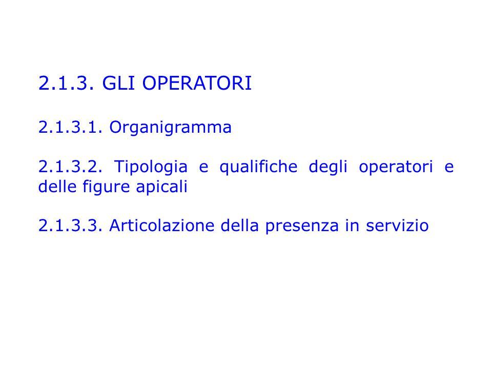 2.1.3.GLI OPERATORI 2.1.3.1. Organigramma 2.1.3.2.