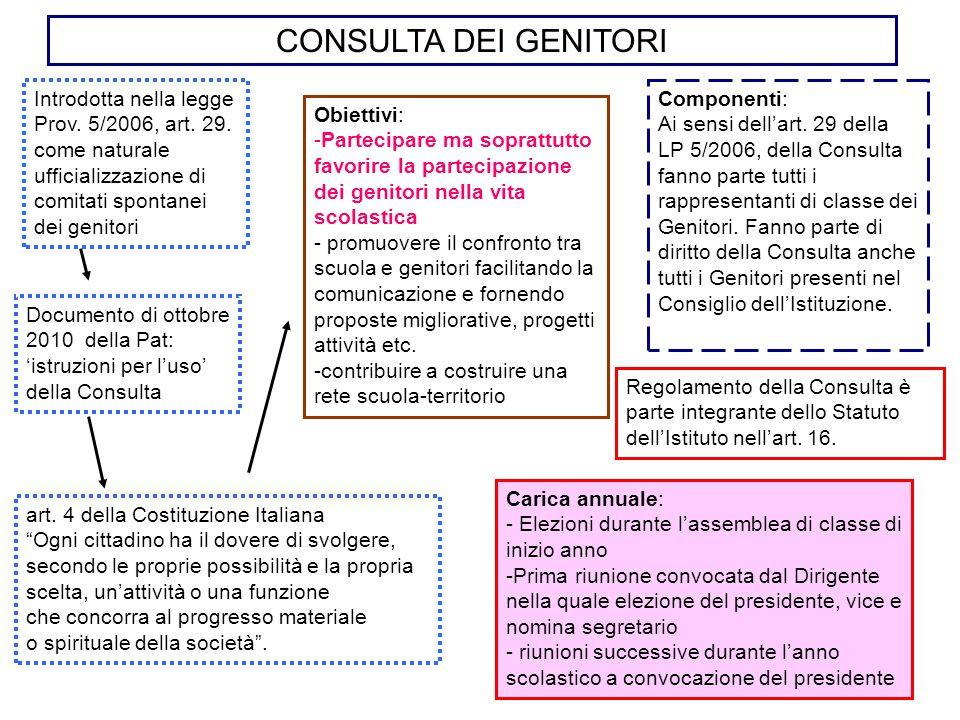 CONSULTA DEI GENITORI Introdotta nella legge Prov. 5/2006, art. 29. come naturale ufficializzazione di comitati spontanei dei genitori Regolamento del