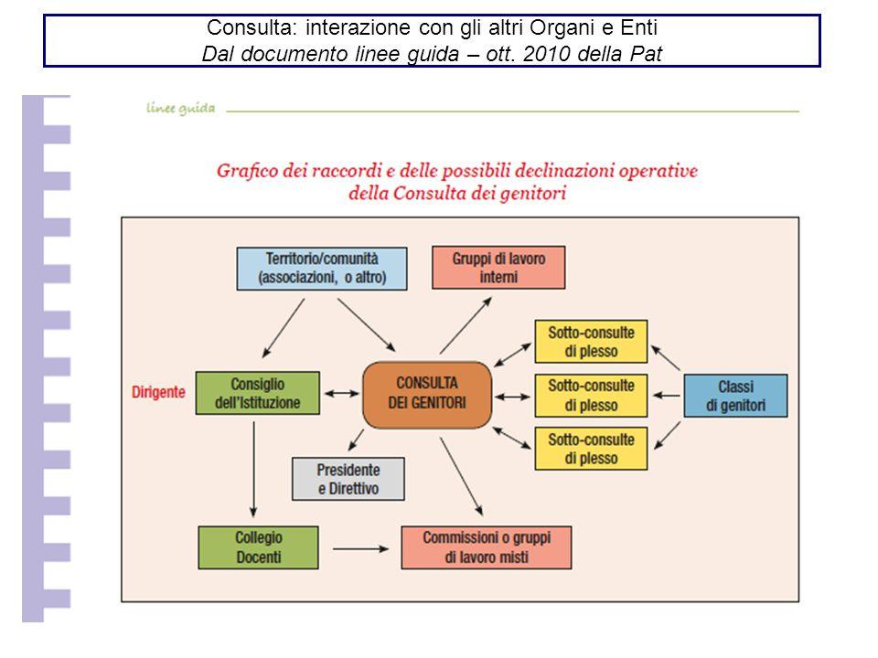 Consulta: interazione con gli altri Organi e Enti Dal documento linee guida – ott. 2010 della Pat