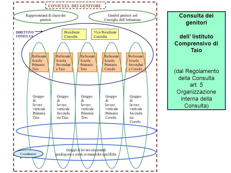 Consulta dei genitori dell' Iistituto Comprensivo di Taio (dal Regolamento della Consulta art. 5 Organizzazione interna della Consulta) Referente Scuo