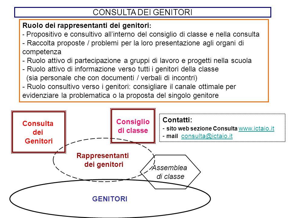 Ruolo dei rappresentanti dei genitori : - Propositivo e consultivo all'interno del consiglio di classe e nella consulta - Raccolta proposte / problemi