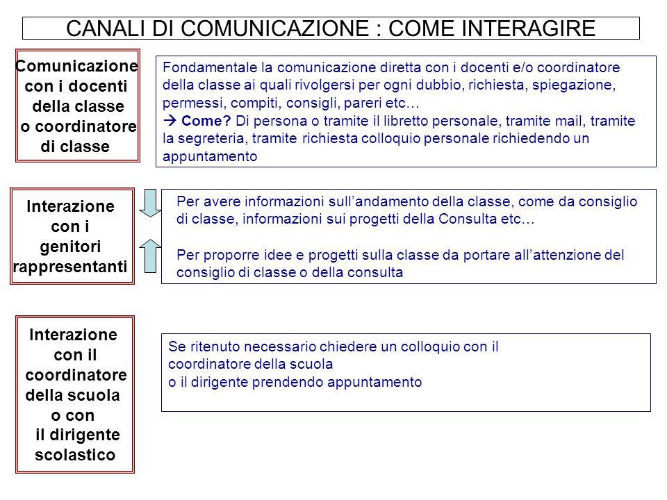 CANALI DI COMUNICAZIONE : COME INTERAGIRE Fondamentale la comunicazione diretta con i docenti e/o coordinatore della classe ai quali rivolgersi per og