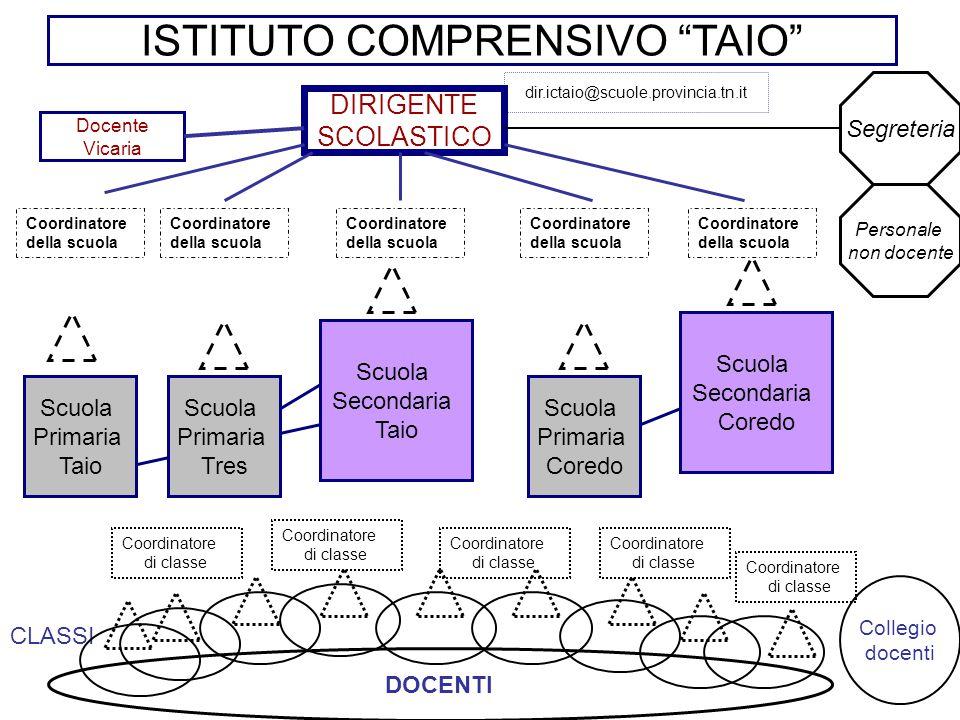 """ISTITUTO COMPRENSIVO """"TAIO"""" Scuola Primaria Taio Scuola Secondaria Taio Scuola Primaria Tres Scuola Primaria Coredo Scuola Secondaria Coredo Collegio"""
