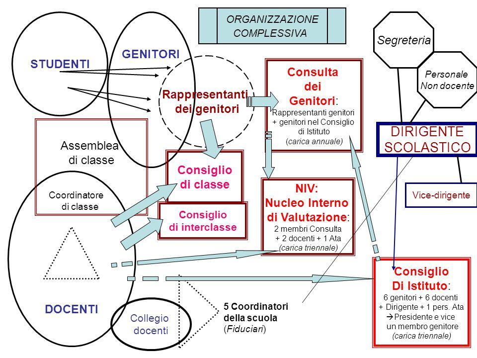 CONSULTA DEI GENITORI Introdotta nella legge Prov.