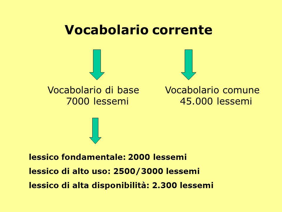 Vocabolario corrente Vocabolario di base 7000 lessemi Vocabolario comune 45.000 lessemi lessico fondamentale: 2000 lessemi lessico di alto uso: 2500/3000 lessemi lessico di alta disponibilità: 2.300 lessemi