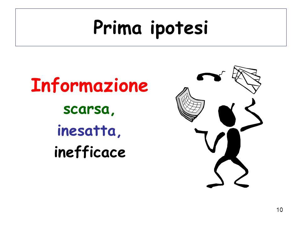 10 Prima ipotesi Informazione scarsa, inesatta, inefficace