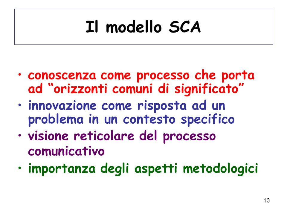 13 Il modello SCA conoscenza come processo che porta ad orizzonti comuni di significato innovazione come risposta ad un problema in un contesto specifico visione reticolare del processo comunicativo importanza degli aspetti metodologici