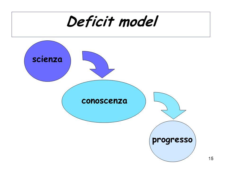 15 Deficit model scienza progresso conoscenza