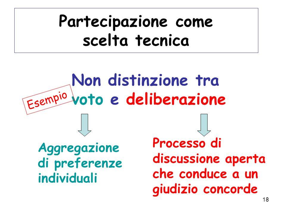 18 Partecipazione come scelta tecnica Non distinzione tra voto e deliberazione Aggregazione di preferenze individuali Processo di discussione aperta che conduce a un giudizio concorde Esempio