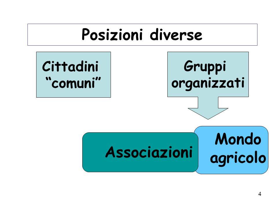 4 Posizioni diverse Mondo agricolo Gruppi organizzati Cittadini comuni Associazioni