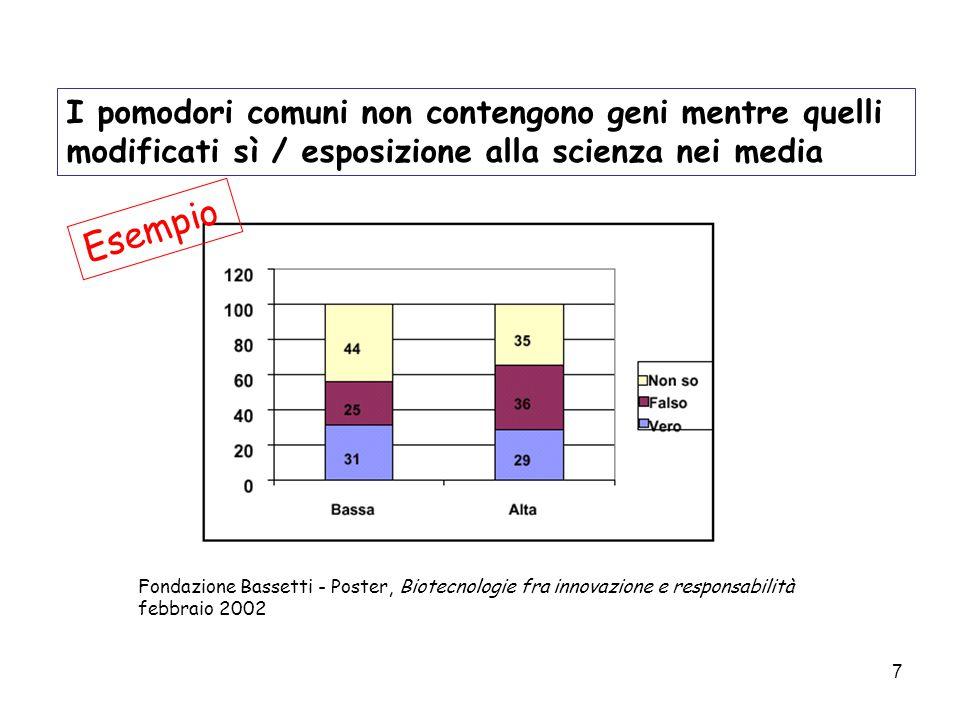 7 I pomodori comuni non contengono geni mentre quelli modificati sì / esposizione alla scienza nei media Fondazione Bassetti - Poster, Biotecnologie fra innovazione e responsabilità febbraio 2002 Esempio