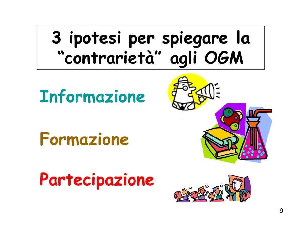 9 3 ipotesi per spiegare la contrarietà agli OGM Informazione Formazione Partecipazione