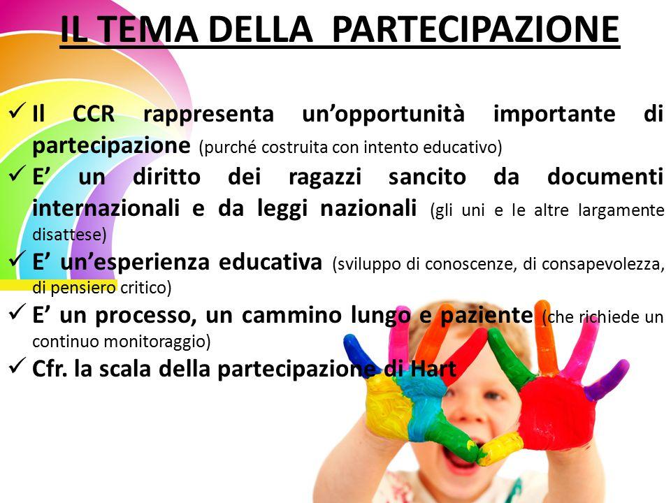 IL TEMA DELLA PARTECIPAZIONE Il CCR rappresenta un'opportunità importante di partecipazione (purché costruita con intento educativo) E' un diritto dei ragazzi sancito da documenti internazionali e da leggi nazionali (gli uni e le altre largamente disattese) E' un'esperienza educativa (sviluppo di conoscenze, di consapevolezza, di pensiero critico) E' un processo, un cammino lungo e paziente (che richiede un continuo monitoraggio) Cfr.