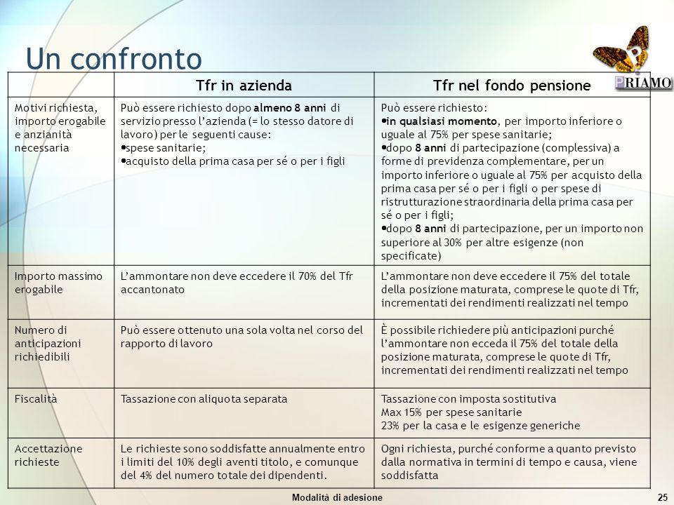 Modalità di adesione25 Un confronto Tfr in aziendaTfr nel fondo pensione Motivi richiesta, importo erogabile e anzianità necessaria Può essere richies