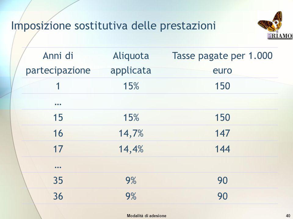 Modalità di adesione40 Imposizione sostitutiva delle prestazioni Anni di partecipazione Aliquota applicata Tasse pagate per 1.000 euro 115%150 … 1515%