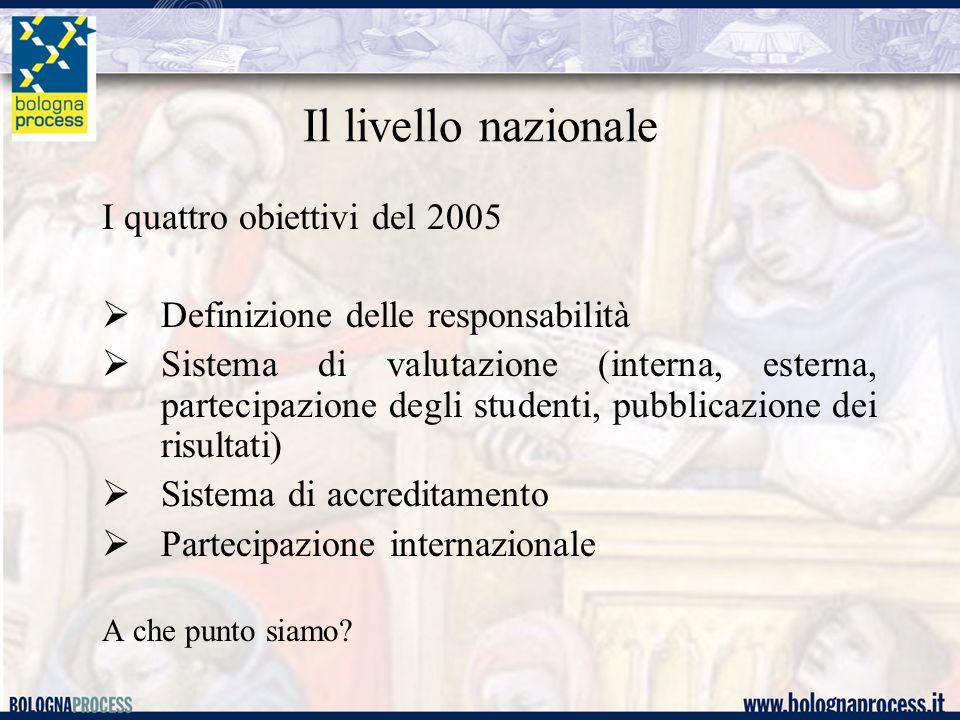 Il livello nazionale I quattro obiettivi del 2005  Definizione delle responsabilità  Sistema di valutazione (interna, esterna, partecipazione degli studenti, pubblicazione dei risultati)  Sistema di accreditamento  Partecipazione internazionale A che punto siamo