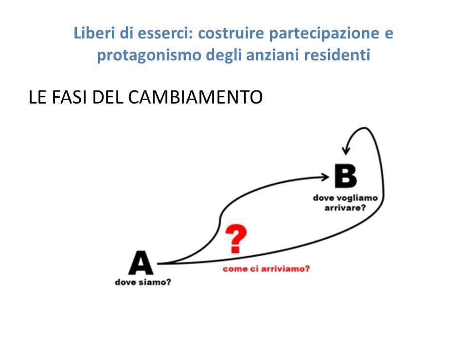 Liberi di esserci: costruire partecipazione e protagonismo degli anziani residenti Modello di Kurt Lewin (la percezione a 3 stadi del cambiamento) Il modello sviluppato da Kurt Lewin, descriveva la transizione come un processo a tre stadi.