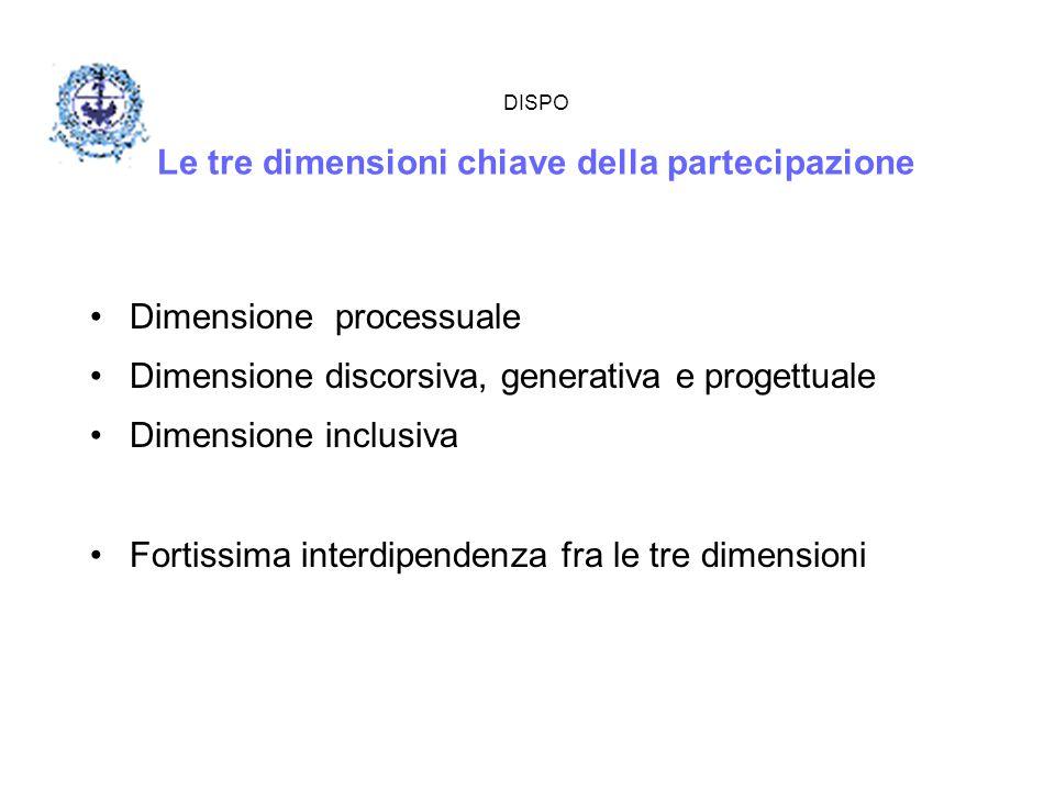 DISPO Le tre dimensioni chiave della partecipazione Dimensione processuale Dimensione discorsiva, generativa e progettuale Dimensione inclusiva Fortis