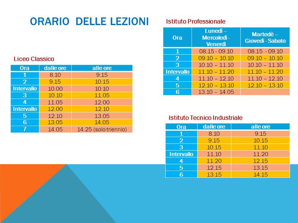 Liceo Classico ORARIO DELLE LEZIONI Oradalle orealle ore 18.109.15 2 10.15 Intervallo10.0010.10 3 11.05 4 12.00 Intervallo12.0012.10 5 13.05 6 14.05 7