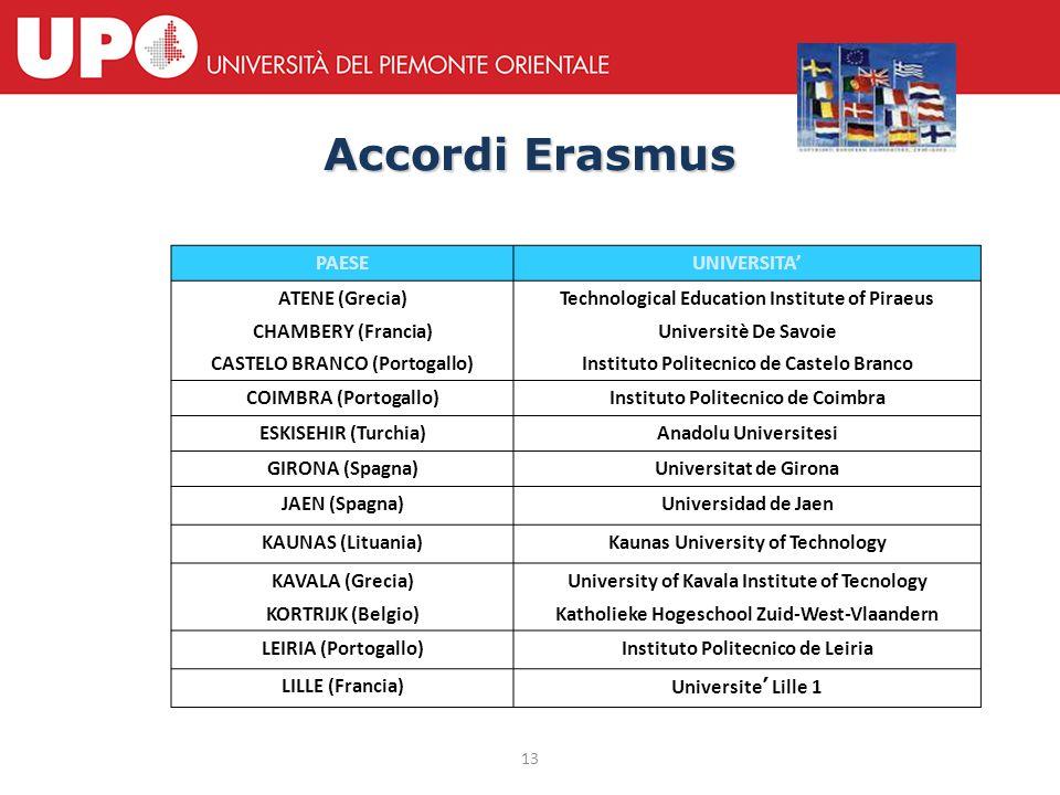 13 Accordi Erasmus PAESEUNIVERSITA' ATENE (Grecia) CHAMBERY (Francia) CASTELO BRANCO (Portogallo) Technological Education Institute of Piraeus Univers