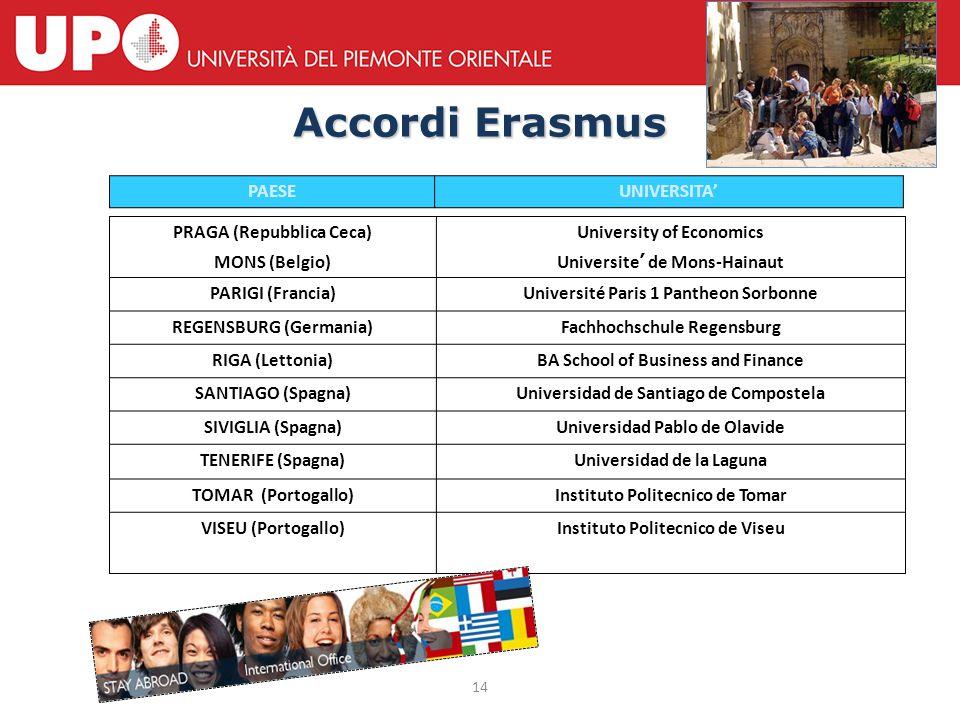14 Accordi Erasmus PRAGA (Repubblica Ceca) MONS (Belgio) University of Economics Universite ' de Mons-Hainaut PARIGI (Francia)Université Paris 1 Panth