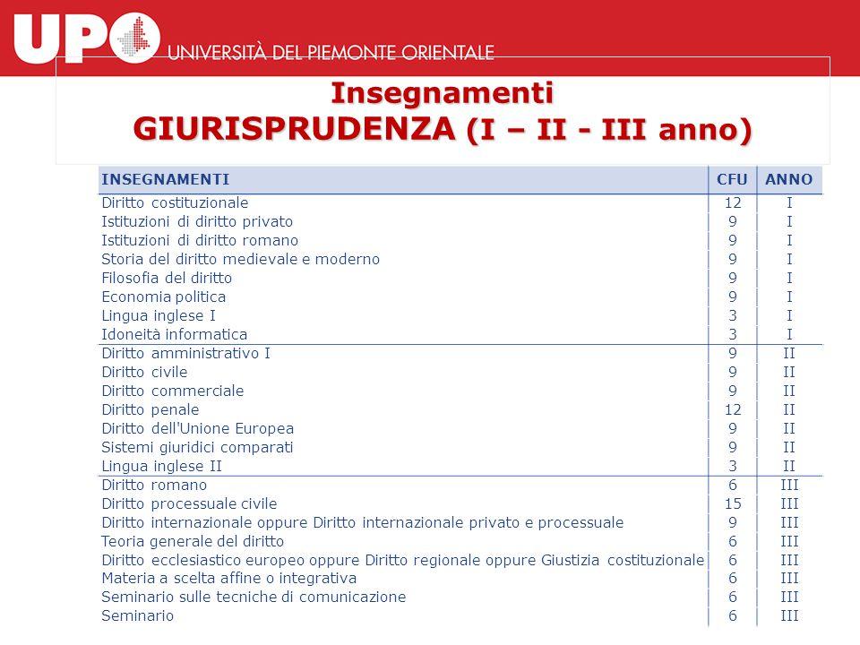 Insegnamenti GIURISPRUDENZA (I – II - III anno) INSEGNAMENTICFUANNO Diritto costituzionale12I Istituzioni di diritto privato9I Istituzioni di diritto