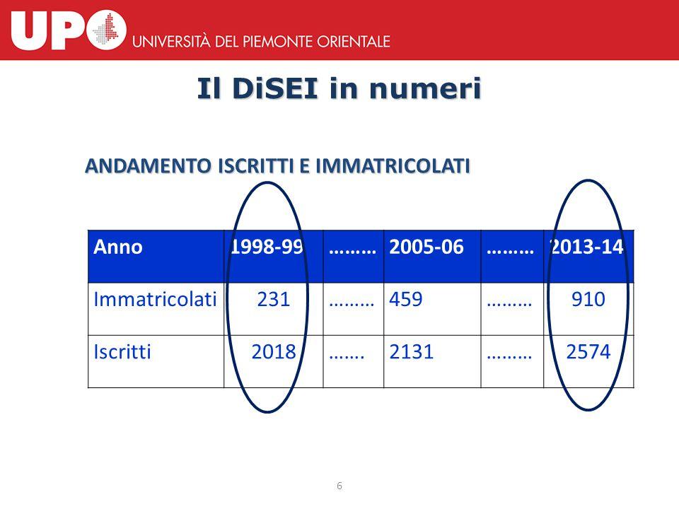 7 Il DiSEI in numeri I nostri studenti si laureano più velocemente della media della (ex) Facoltà di Economia italiane Fonte: Miur, Ufficio Statistico