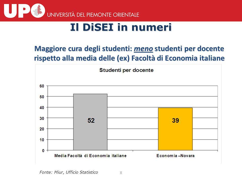 8 Il DiSEI in numeri Maggiore cura degli studenti: meno studenti per docente rispetto alla media delle (ex) Facoltà di Economia italiane Fonte: Miur,