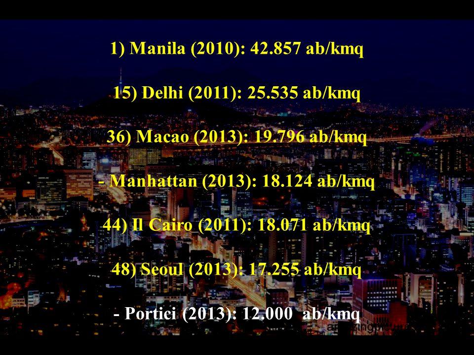 1) Manila (2010): 42.857 ab/kmq 15) Delhi (2011): 25.535 ab/kmq 36) Macao (2013): 19.796 ab/kmq - Manhattan (2013): 18.124 ab/kmq 44) Il Cairo (2011): 18.071 ab/kmq 48) Seoul (2013): 17.255 ab/kmq - Portici (2013): 12.000 ab/kmq