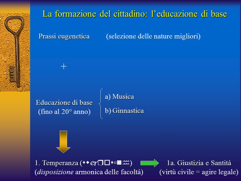 La formazione del cittadino: l'educazione di base Prassi eugenetica Prassi eugenetica (selezione delle nature migliori) Educazione di base (fino al 20° anno) Musica a)Musica + Ginnastica b)Ginnastica 1.Temperanza 1.Temperanza (  ) (disposizione armonica delle facoltà) 1a.