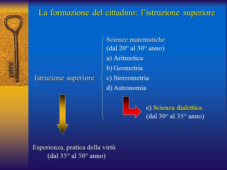 Istruzione superiore Scienze matematiche (dal 20° al 30° anno) a)Aritmetica b)Geometria c)Stereometria d)Astronomia Scienza dialettica e) Scienza dial
