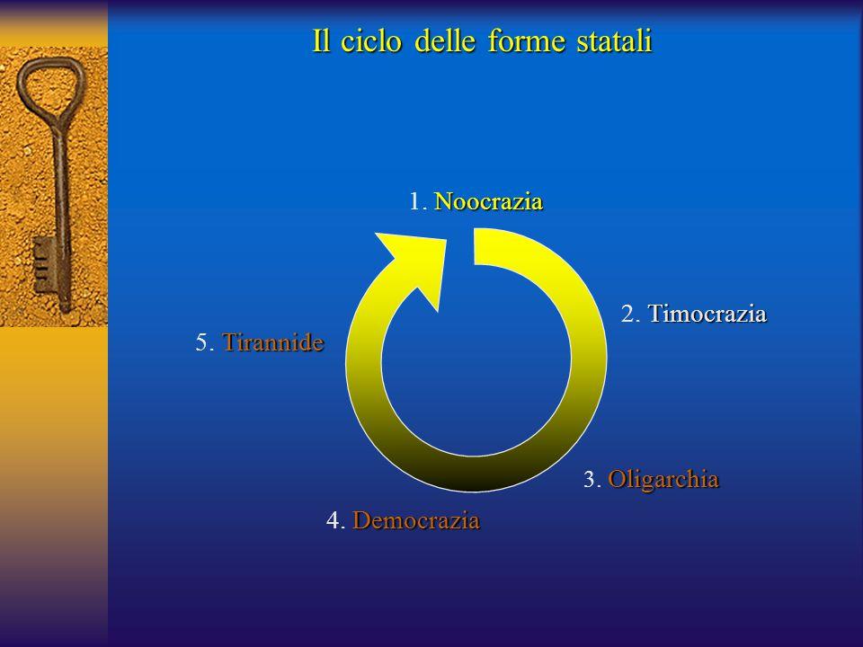 Tirannide 5. Tirannide Il ciclo delle forme statali Democrazia 4. Democrazia Noocrazia 1. Noocrazia Timocrazia 2. Timocrazia Oligarchia 3. Oligarchia