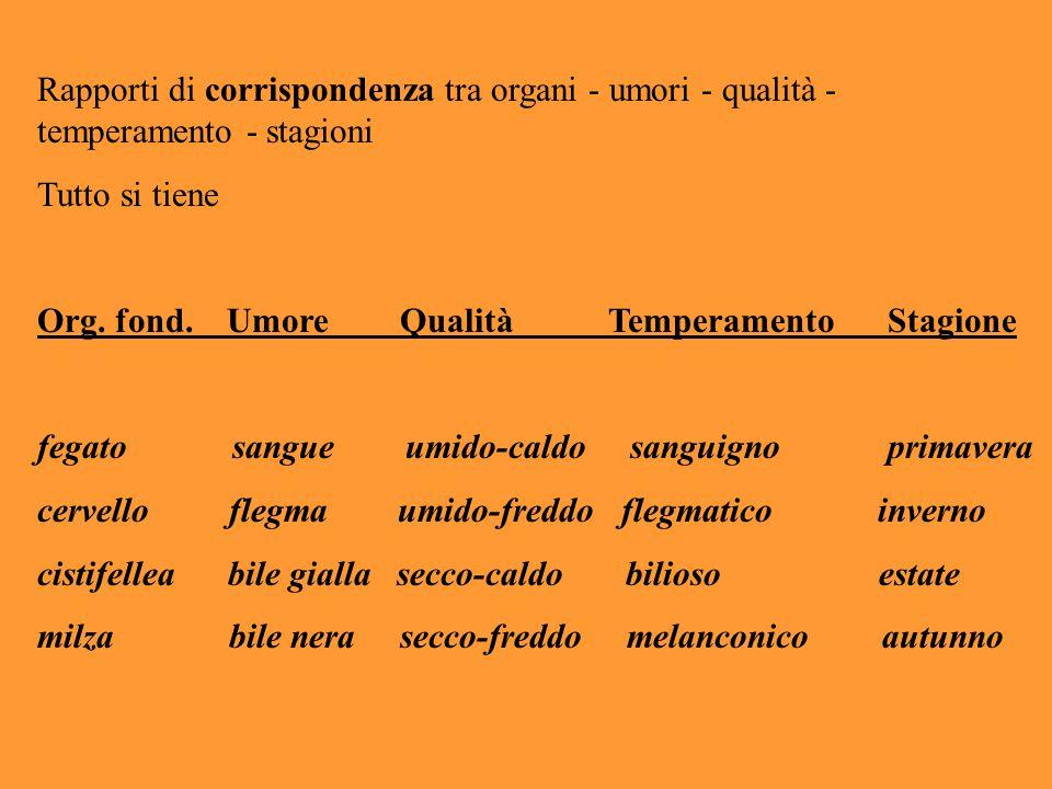 Rapporti di corrispondenza tra organi - umori - qualità - temperamento - stagioni Tutto si tiene Org. fond. Umore Qualità Temperamento Stagione fegato