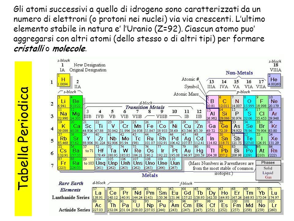 16 Tabella Periodica Gli atomi successivi a quello di idrogeno sono caratterizzati da un numero di elettroni (o protoni nei nuclei) via via crescenti.