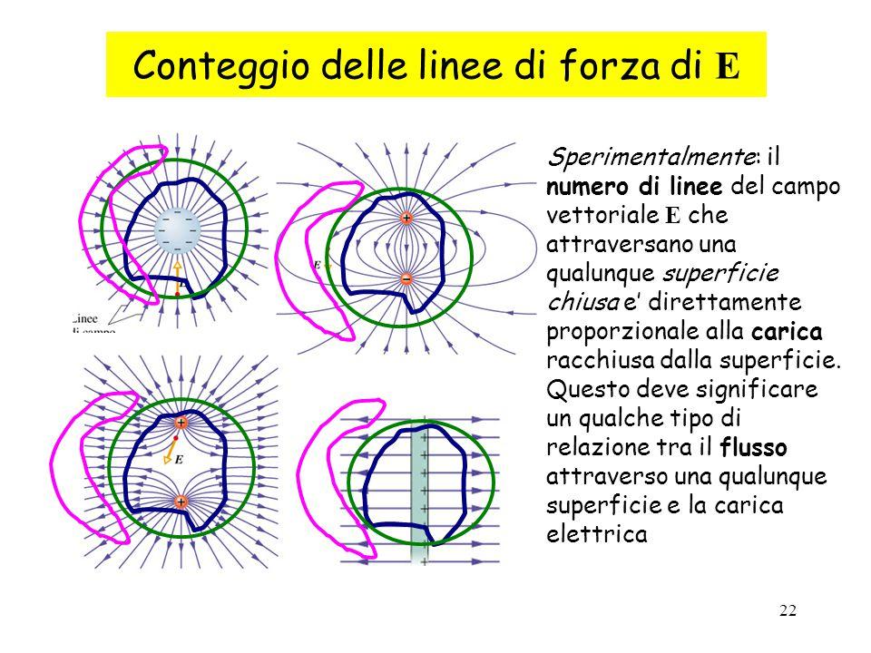 22 Conteggio delle linee di forza di E Sperimentalmente: il numero di linee del campo vettoriale E che attraversano una qualunque superficie chiusa e' direttamente proporzionale alla carica racchiusa dalla superficie.