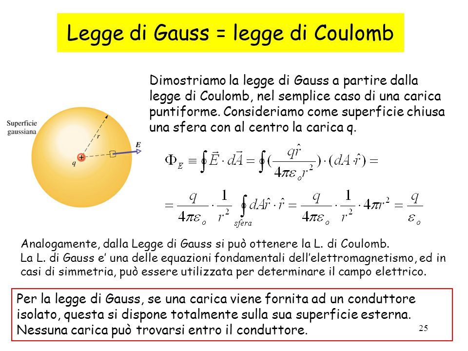 25 Legge di Gauss = legge di Coulomb Dimostriamo la legge di Gauss a partire dalla legge di Coulomb, nel semplice caso di una carica puntiforme. Consi
