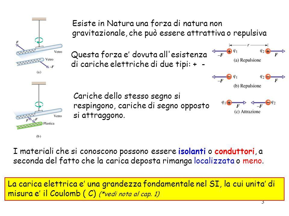 3 Esiste in Natura una forza di natura non gravitazionale, che può essere attrattiva o repulsiva Questa forza e' dovuta all esistenza di cariche elettriche di due tipi: + - Cariche dello stesso segno si respingono, cariche di segno opposto si attraggono.