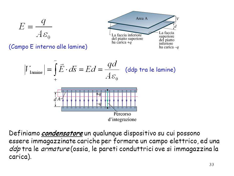 33 (Campo E interno alle lamine) (ddp tra le lamine) Definiamo condensatore un qualunque dispositivo su cui possono essere immagazzinate cariche per f