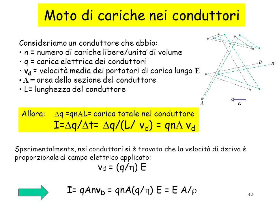 42 Moto di cariche nei conduttori Consideriamo un conduttore che abbia: n = numero di cariche libere/unita' di volume q = carica elettrica dei conduttori v d = velocità media dei portatori di carica lungo E A = area della sezione del conduttore L= lunghezza del conduttore Allora:  q =qn A L= carica totale nel conduttore I=  q/  t=  q/(L/ v d ) = qn A v d Sperimentalmente, nei conduttori si è trovato che la velocità di deriva è proporzionale al campo elettrico applicato: v d = (q/  ) E I= qAnv D = qnA(q/  ) E = E A/ 