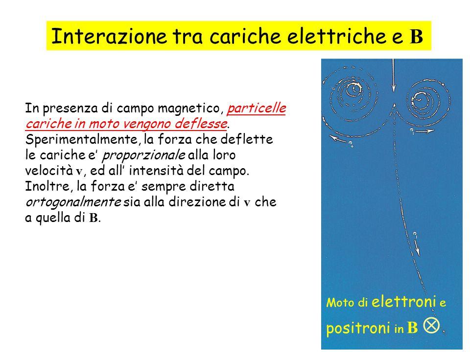 55 In presenza di campo magnetico, particelle cariche in moto vengono deflesse. Sperimentalmente, la forza che deflette le cariche e' proporzionale al