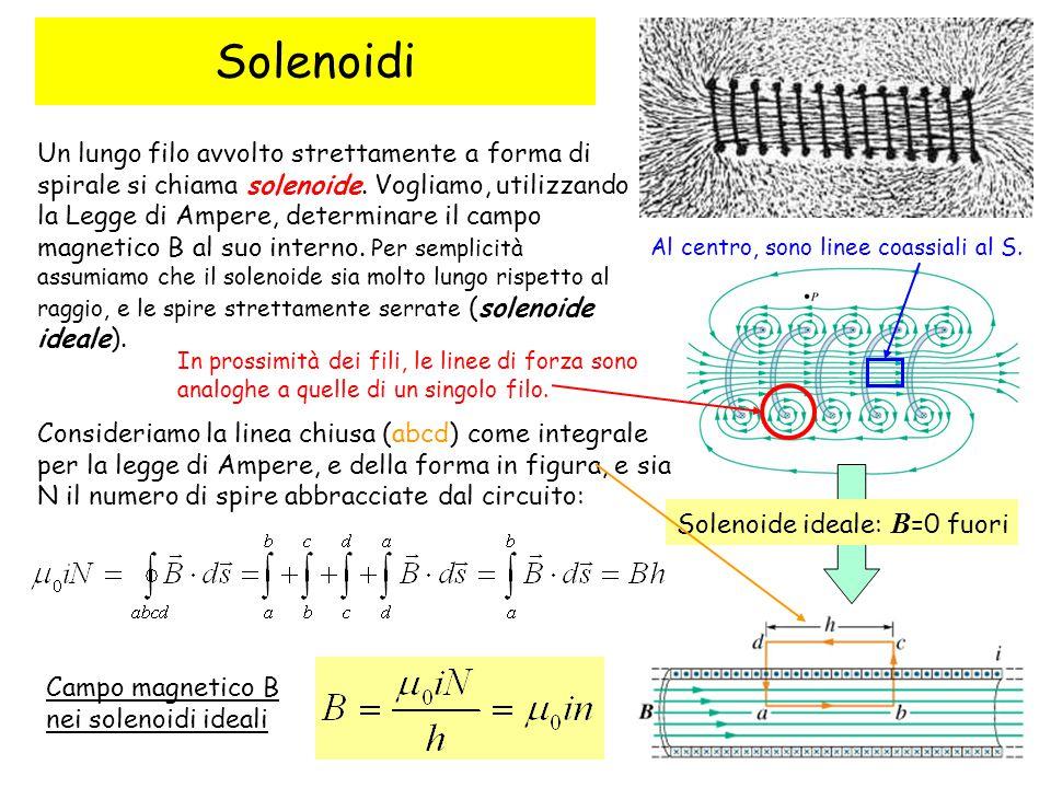 63 Solenoidi Solenoide ideale: B =0 fuori Un lungo filo avvolto strettamente a forma di spirale si chiama solenoide. Vogliamo, utilizzando la Legge di