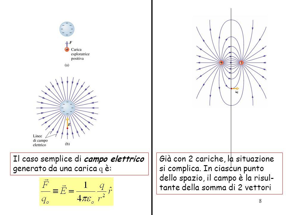 8 Il caso semplice di campo elettrico generato da una carica q è: Già con 2 cariche, la situazione si complica. In ciascun punto dello spazio, il camp