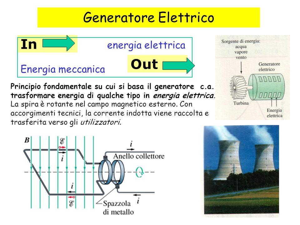 80 Generatore Elettrico In energia elettrica Energia meccanica Out Principio fondamentale su cui si basa il generatore c.a.: trasformare energia di qualche tipo in energia elettrica.