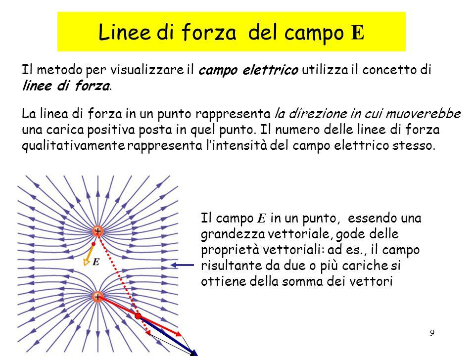 9 Linee di forza del campo E Il metodo per visualizzare il campo elettrico utilizza il concetto di linee di forza. La linea di forza in un punto rappr