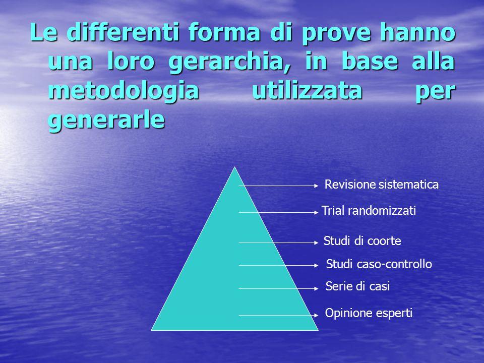 Le differenti forma di prove hanno una loro gerarchia, in base alla metodologia utilizzata per generarle Opinione esperti Serie di casi Studi caso-con